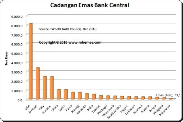 Gold bank sentral